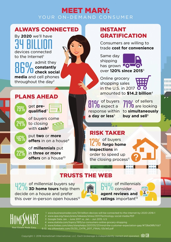 OnDemandConsumer_InfoGraphic_Final